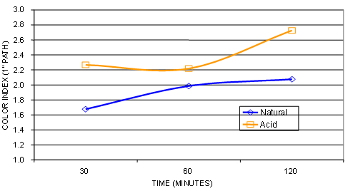 Figure 10 Effect of contact time on RBD color in palm oil