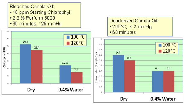 Figure 11 Optimal moisture effect in lab bleaching canola oil