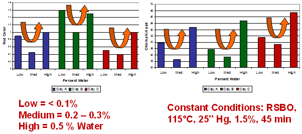 Figure 12 - oil moisture effects: