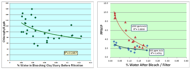 Figure 13. Moisture effects