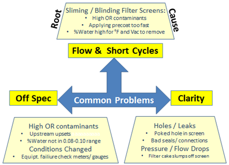 Figure 14 Bleaching Operations: Common Problems and Root Causes