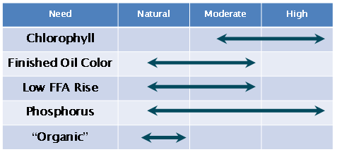 Figure 3. Influence of bleaching earth activation levels.
