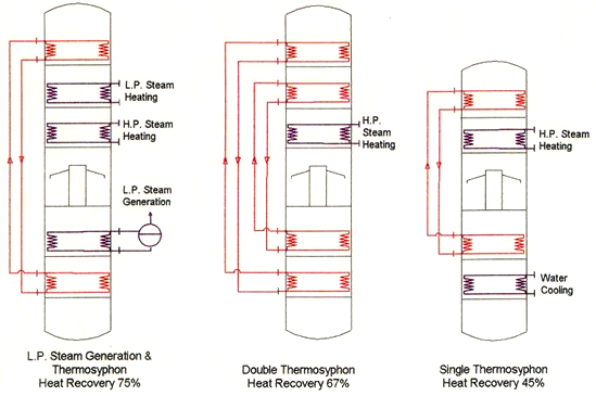 Figure 4. Thermosyphon heat recovery options
