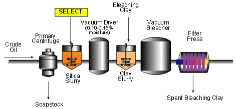 Figure 5 Single filtration bleaching