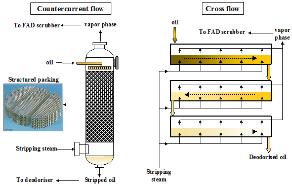 Figure 6. Principle of counter current and cross flow stripping