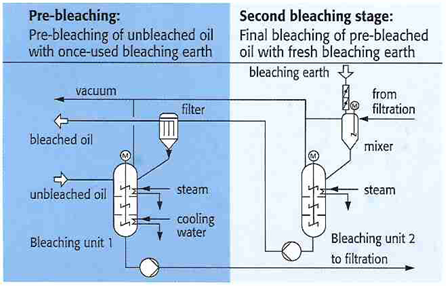 Figure 7 - countercurrent bleaching system