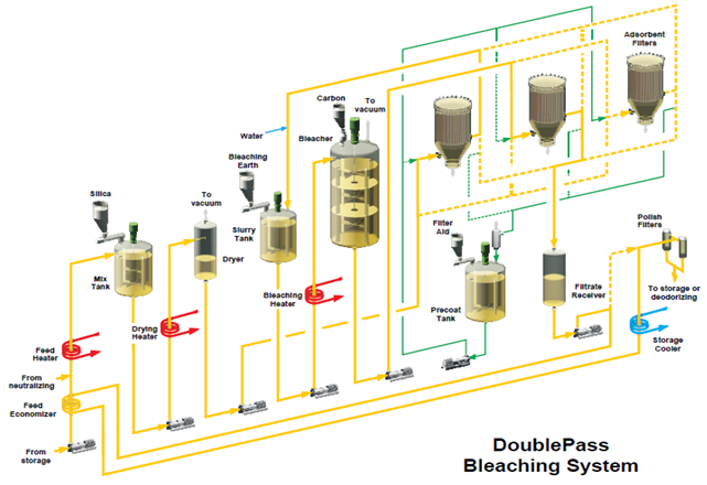 Figure 8 - Double-pass bleaching system