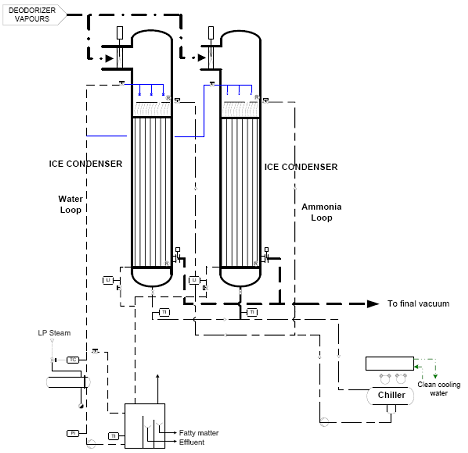 Figure 8. Flow diagram of an ice condensing system