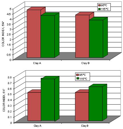 Optimization of Bleaching Process